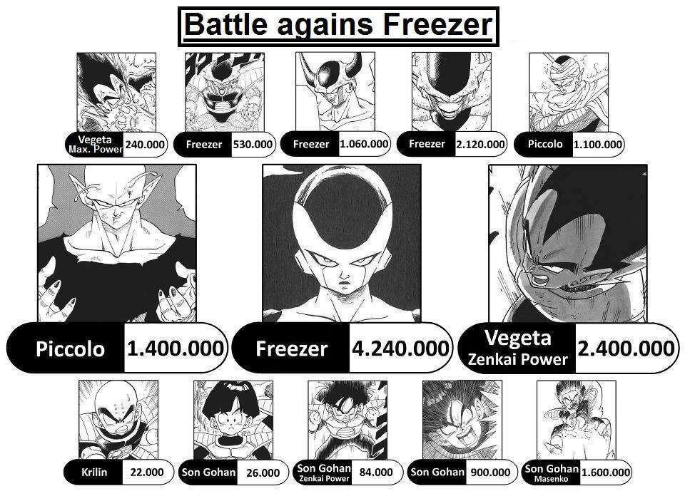 Chỉ số sức mạnh của các nhân vật trong Dragon Ball qua các thời kì - Chỉ số sức mạnh của các nhân vật trong Dragon Ball qua các thời kì One Shot chap 1