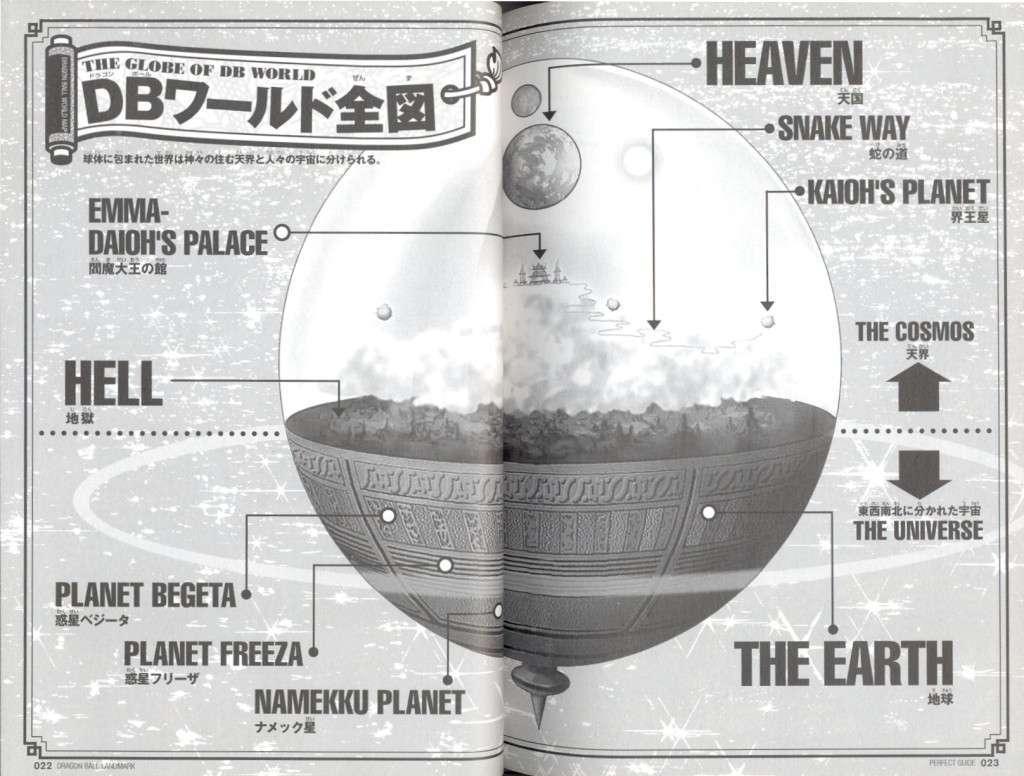 Vũ trụ Dragon Ball