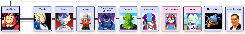 Dragon Ball Family Tree