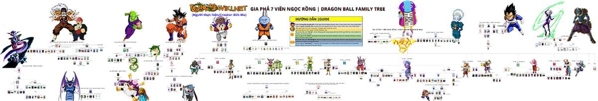 Gia phả Dragon Ball
